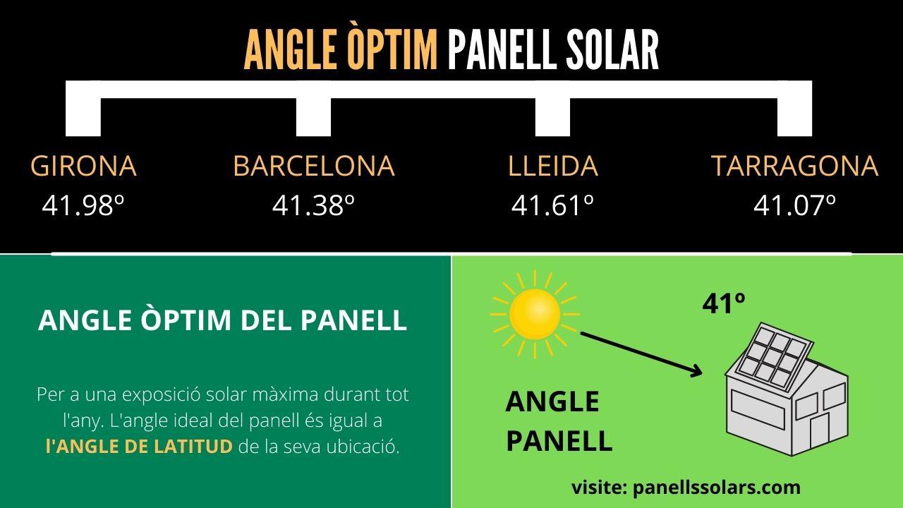 inclinació dels panells solars